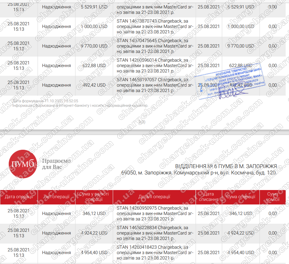 11.10.2021 возврат (chargeback) из TradersHome 442066,00 UAH и 14509,88 USD